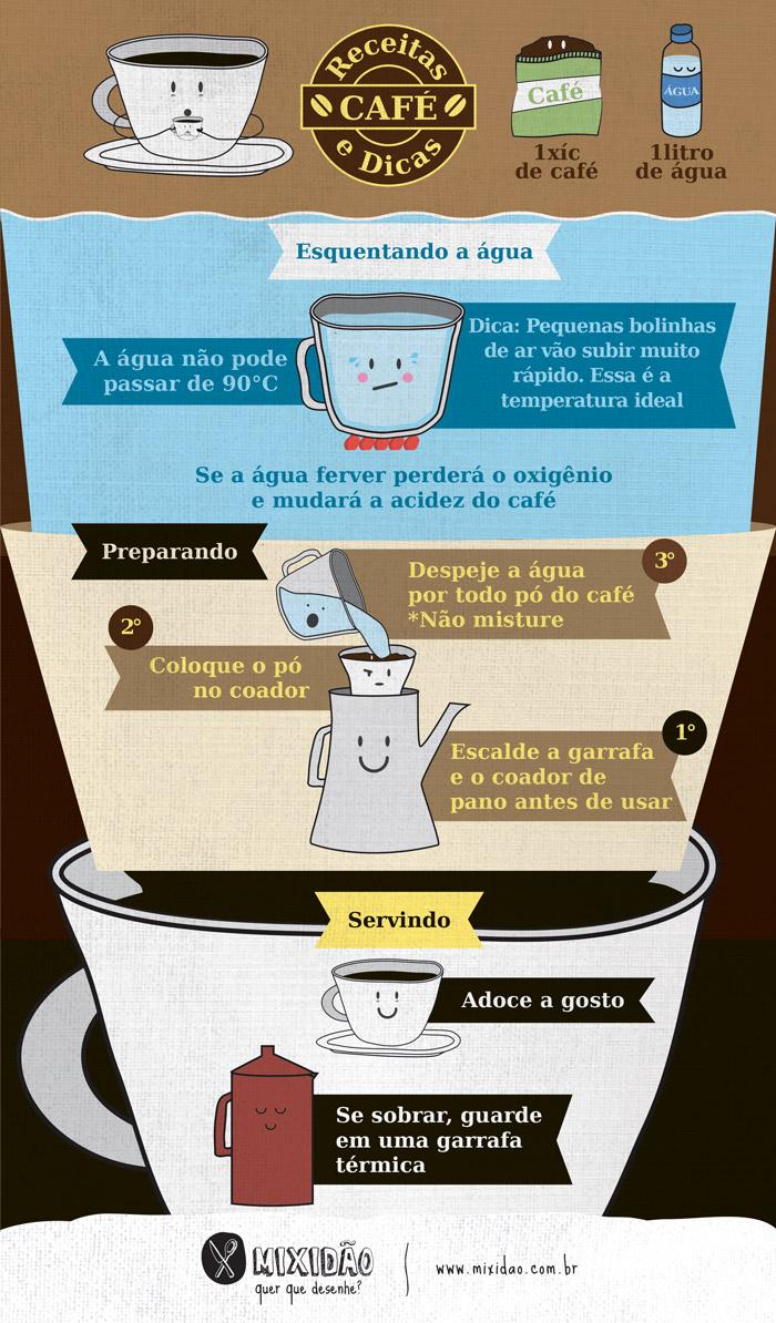 infografico_receita-ilustrada_cafe